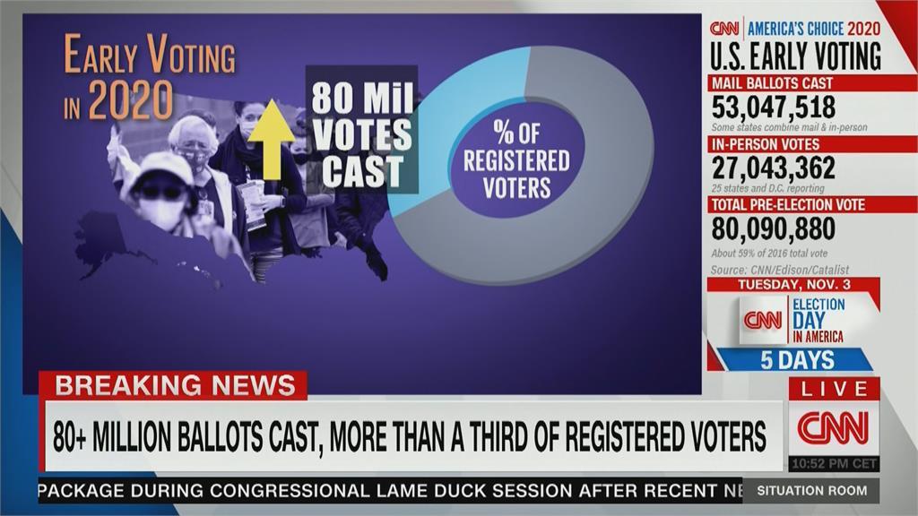 全美已投出8千萬票 逾3分之1選民投完票