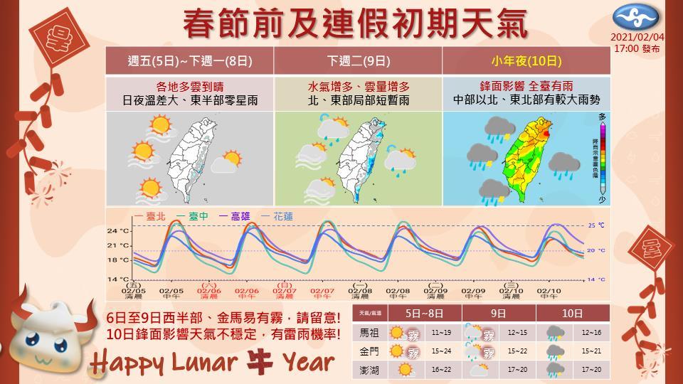 快新聞/暖陽好天氣只到下週一 小年夜鋒面到全台有雨
