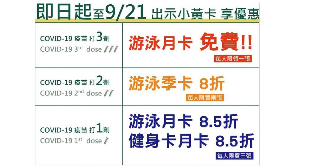 快新聞/台北市鬧烏龍!運動中心竟推「打3劑武肺疫苗」游泳月卡免費