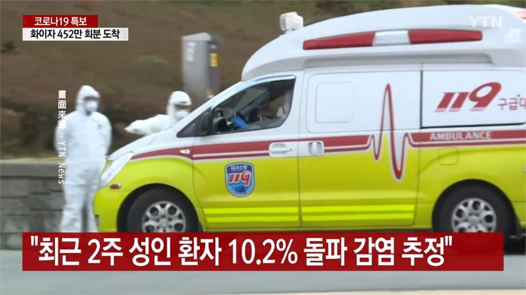 病毒好難纏! 南韓突破感染激增 10名確診有1人完全接種