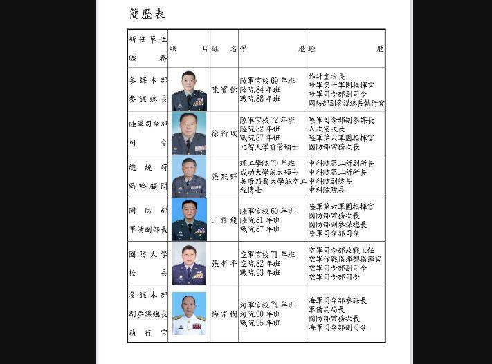 快新聞/黃曙光屆齡退休 陸<em>軍</em>司令陳寶餘7/1調任參謀總長