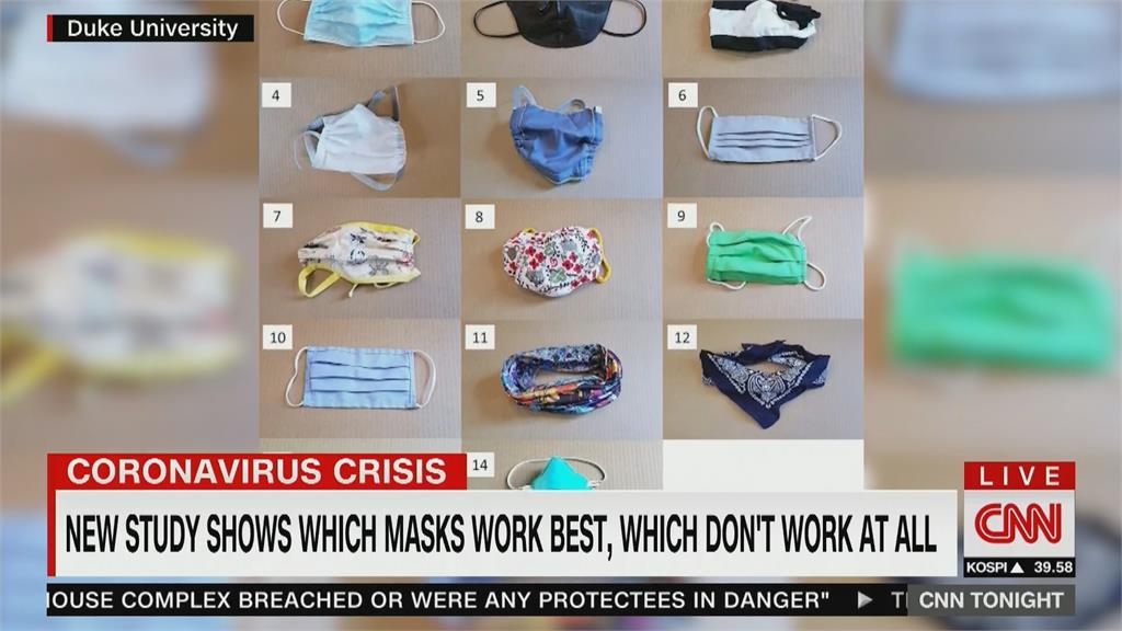 美國實測14種口罩 阻擋飛沫效果差很大