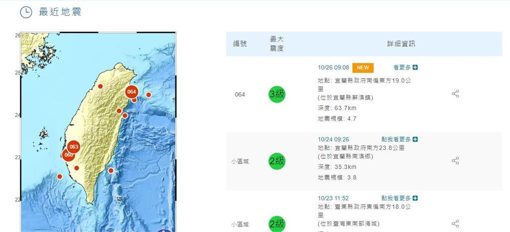 快新聞/上午9:08地牛翻身! 宜蘭規模4.7地震 雙北有感最大震度3級