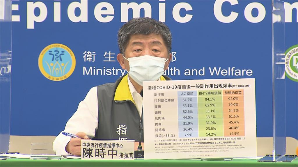 快新聞/各廠牌武肺疫苗副作用 指揮中心一張圖解析