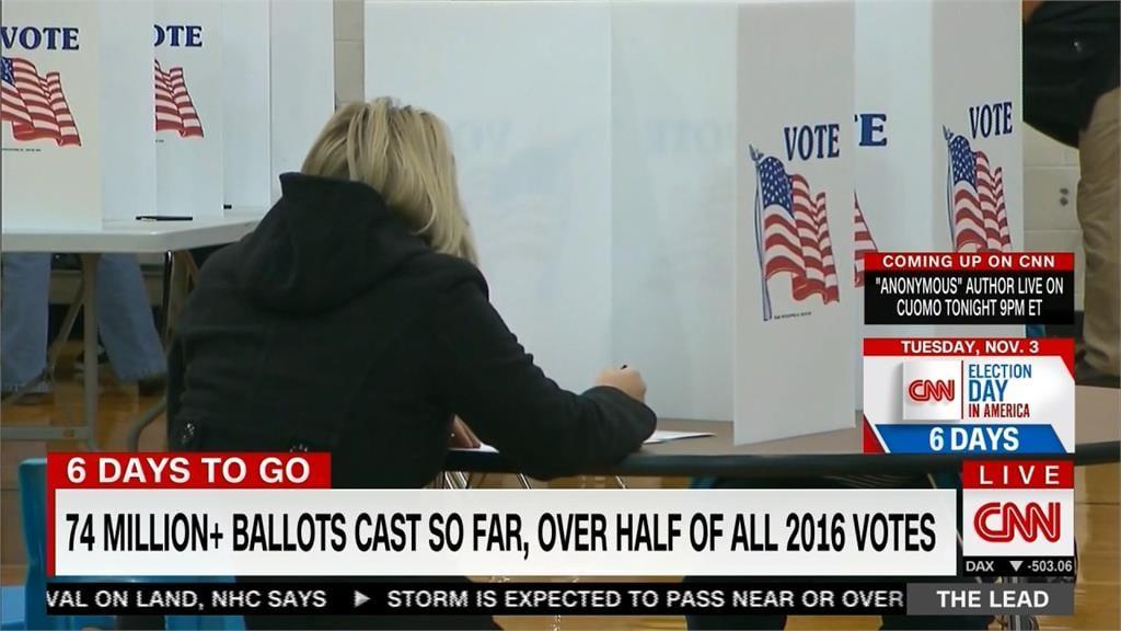拜登夫婦已完成投票 超過7500萬美國選民提前投票