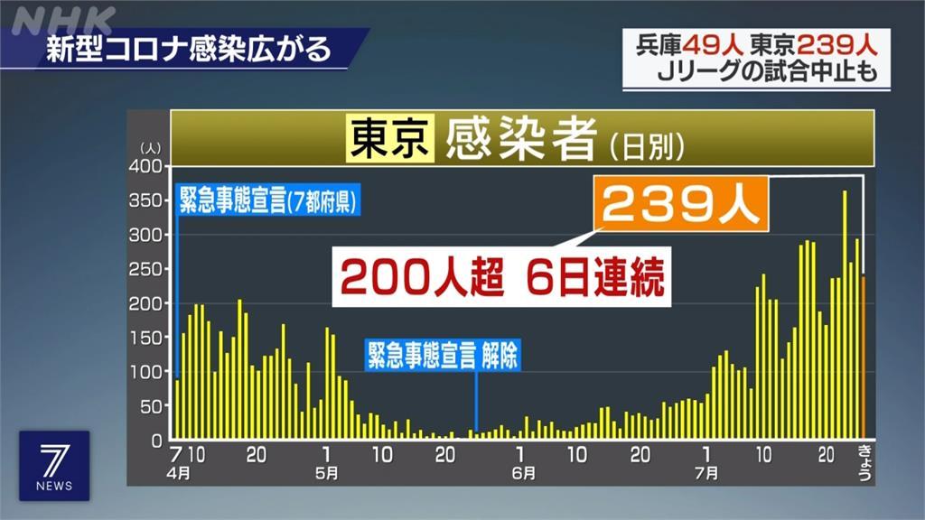 日本增835例確診 福岡、熊本皆創單日新高