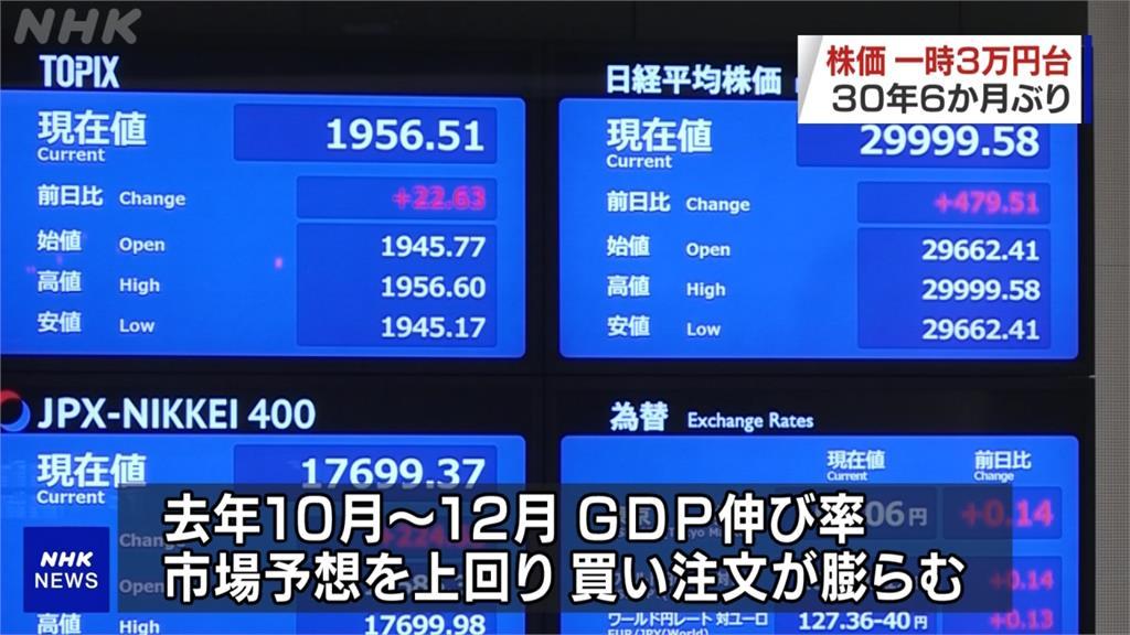 30年泡沫經濟期以來首見!日股大漲強勢攻破3萬點大關
