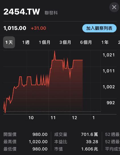 聯發科盤中股價重返千元 九千金再度歸位