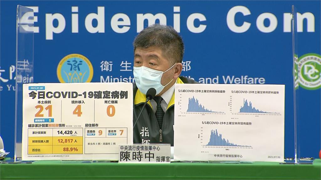快新聞/本土新增21例、連3天無死亡! 嘉義縣爆9例最多、台北7、新北4