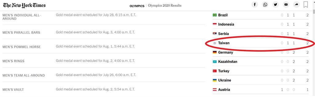 東奧/不只NHK!《紐時》官網東奧獎牌統計表正名「Taiwan」