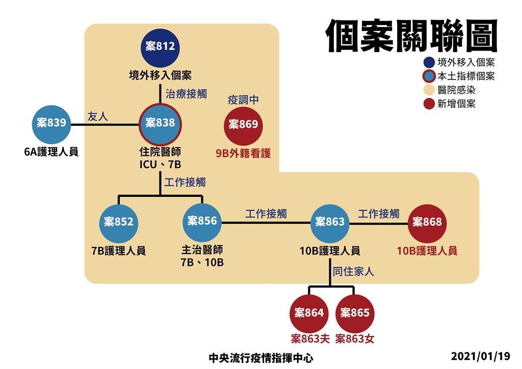 快新聞/部立桃醫9人含6醫護群聚感染 一張圖解釋染疫始末