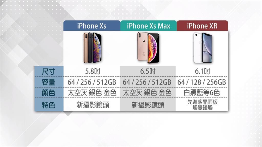 蘋果新機台灣賣比港、日貴 網友怨:被當「盤子」