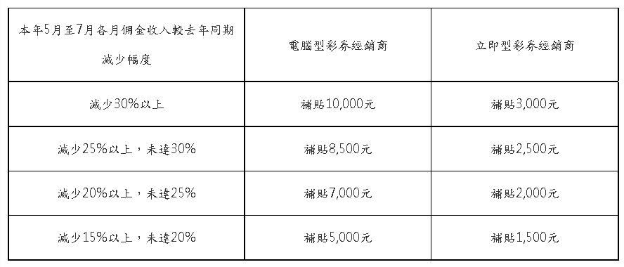 彩券行紓困!收入減少幅度15%以上者  財政部:按月給予補貼
