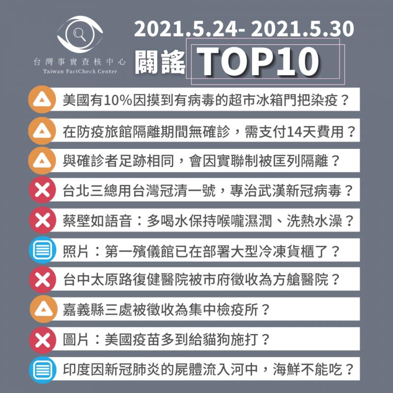 【2021/5/24-2021/5/30】闢謠TOP10