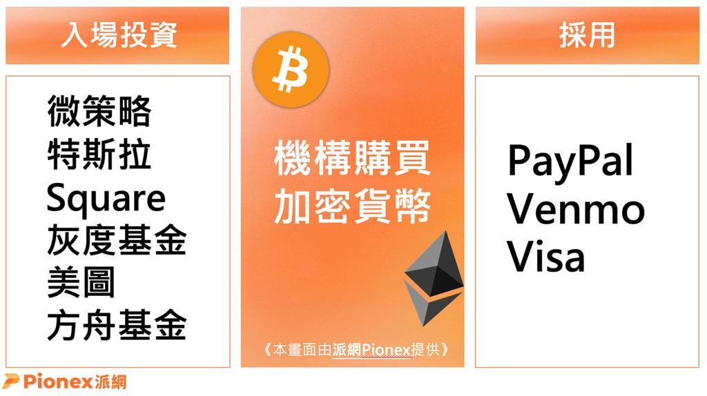 比特幣有未來?派網Pionex創建平台供投資人運用