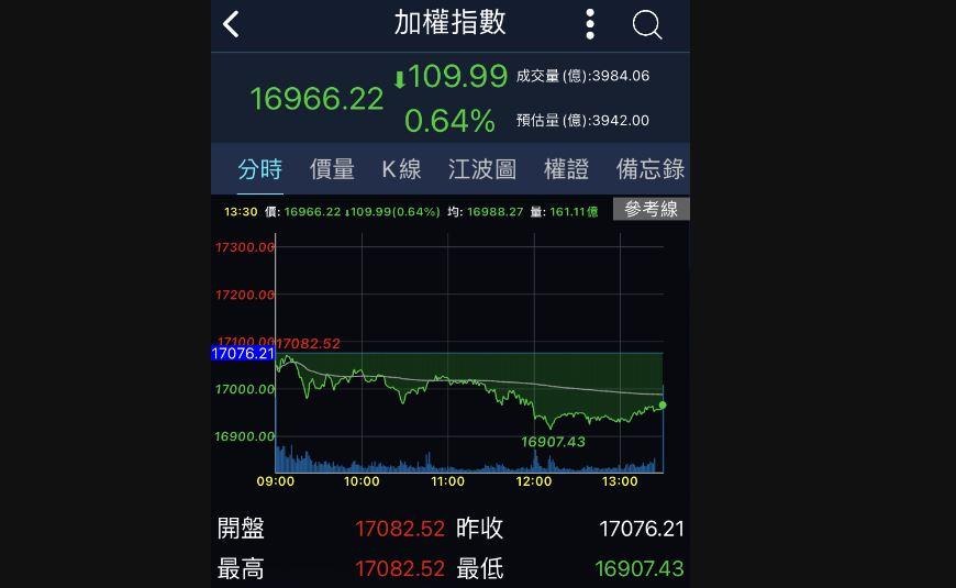 台股收跌109.99點 失守萬七關卡