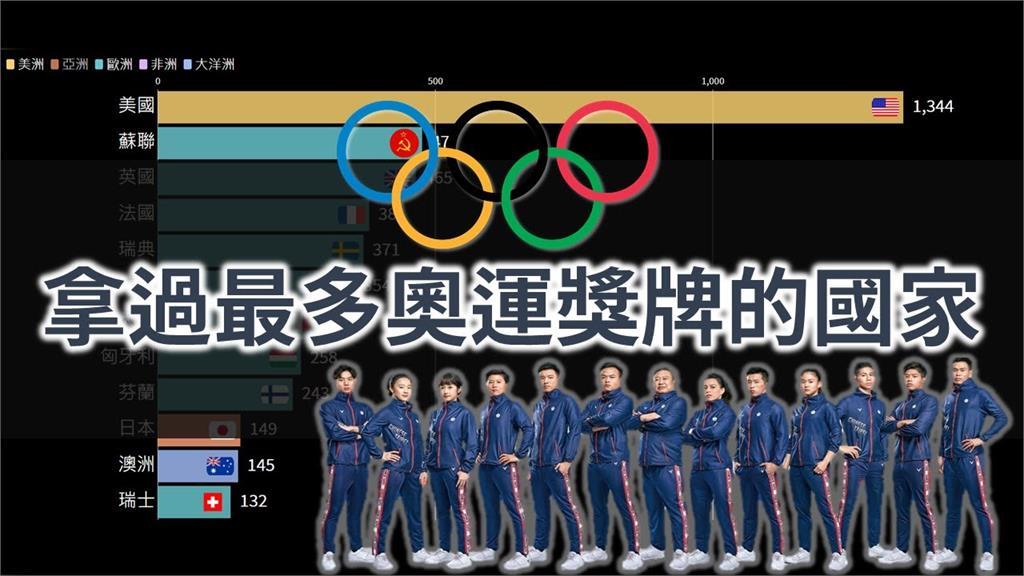 東奧/稱霸118年!這國奧運得牌數累計遠拋各國 網驚:鬼神表現