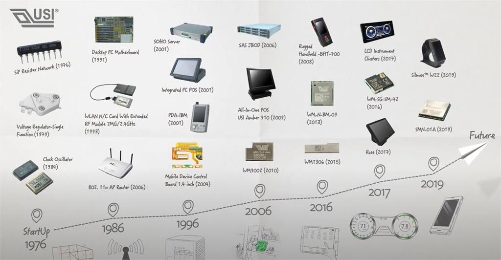 環旭電子攻系統級封裝 安卓應用拚10億美元