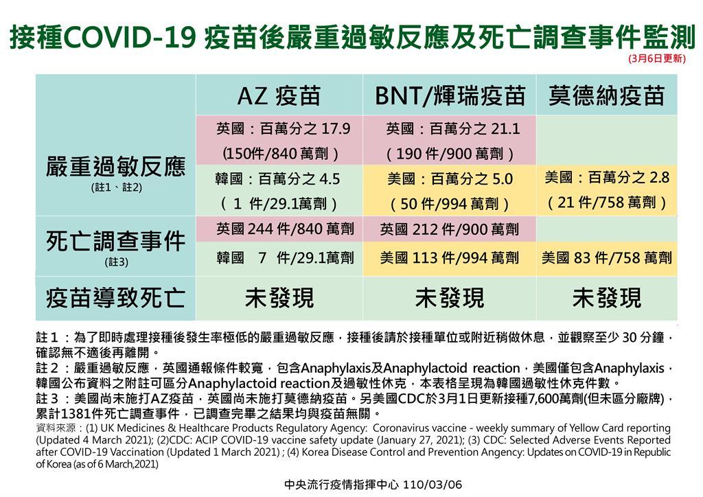 快新聞/一張表掌握! 南韓AZ疫苗開打 羅一鈞曝:1人出現「嚴重過敏性休克」