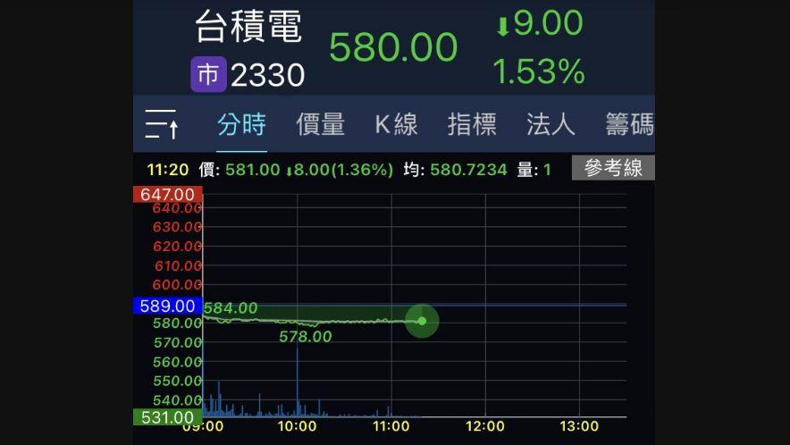 台積電續弱 台股一度跌逾180點下探月線支撐