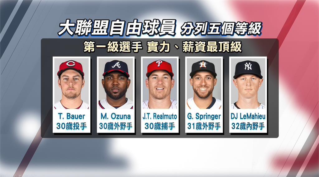 MLB自由球員分級 日本強投田中落居第三級