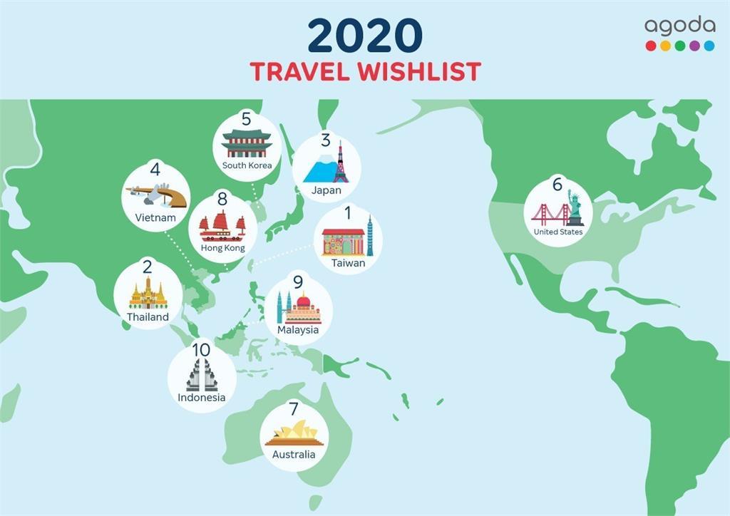 快新聞/國旅夯! 下半年全球十大熱搜旅遊景點 台灣居冠