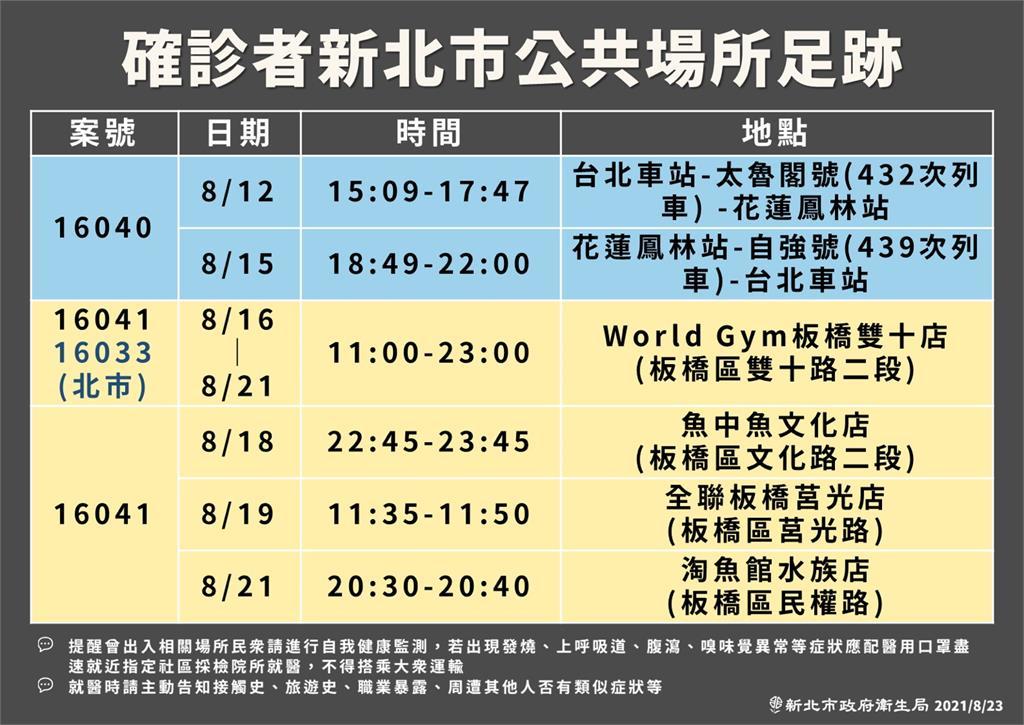 快新聞/新北最新足跡! 8/12搭太魯閣號往花蓮 World Gym、全聯入列