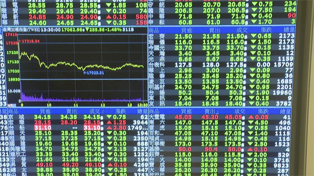 美Fed暗示升息 台股跌逾200點!台積電重挫3%
