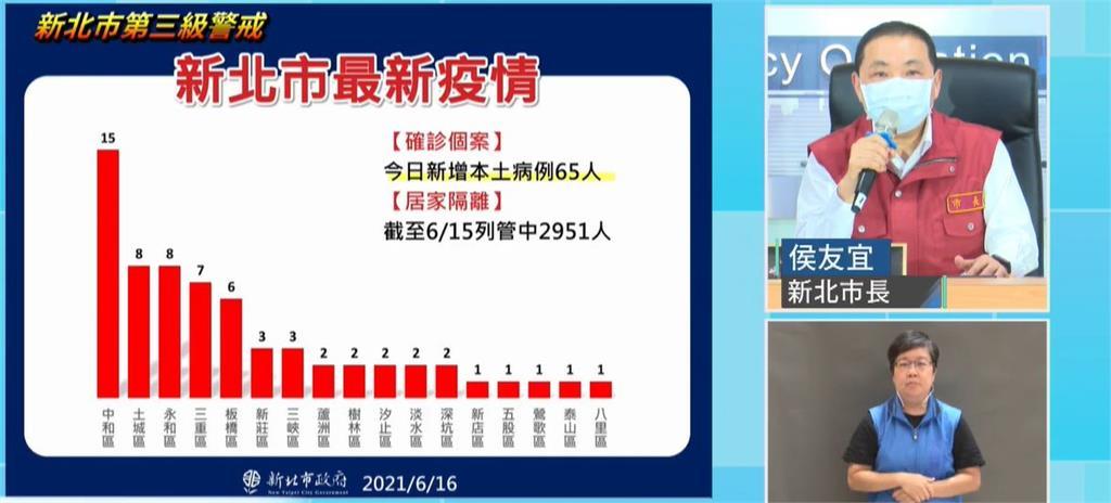 快新聞/新北增65例本土!侯友宜:連4天百例以下仍別太樂觀