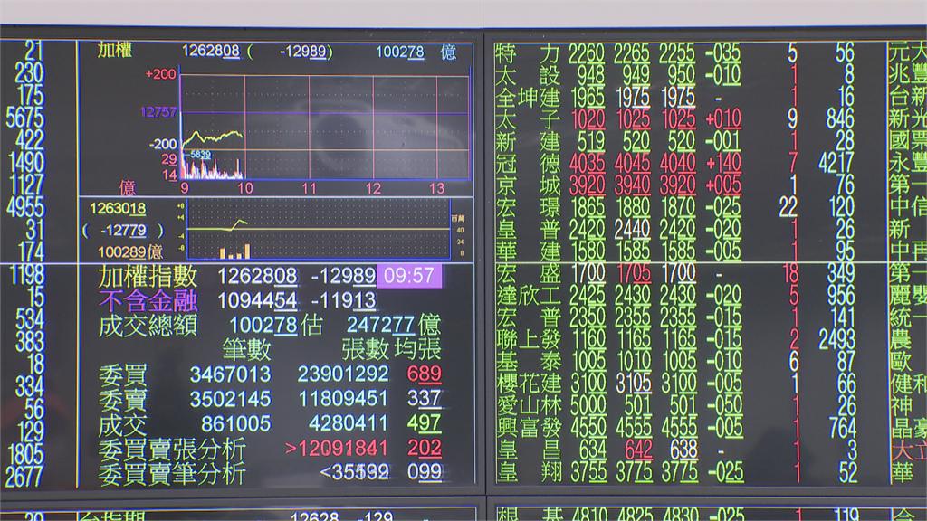 美股大跌807點 台股早盤一度近200點 太陽能股支撐力道足 逢低承接攻上漲停