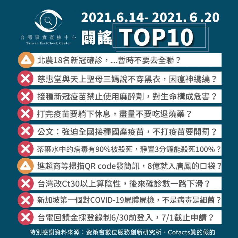 事實查核/【2021/6/14-2021/6/20】闢謠TOP10