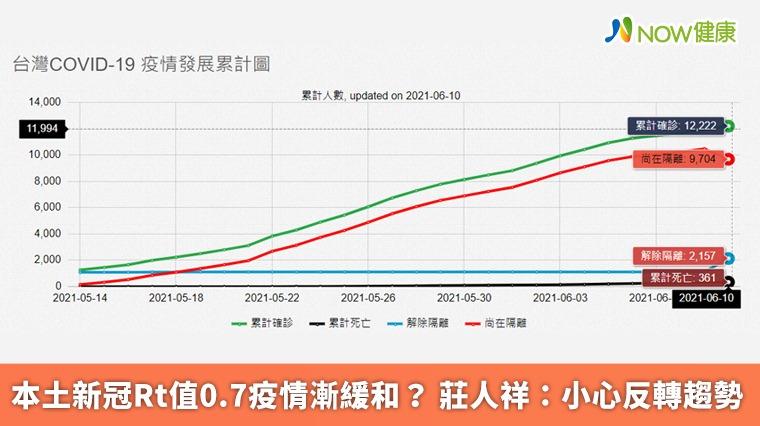 本土新冠Rt值0.7疫情漸緩和? 莊人祥:小心反轉趨勢