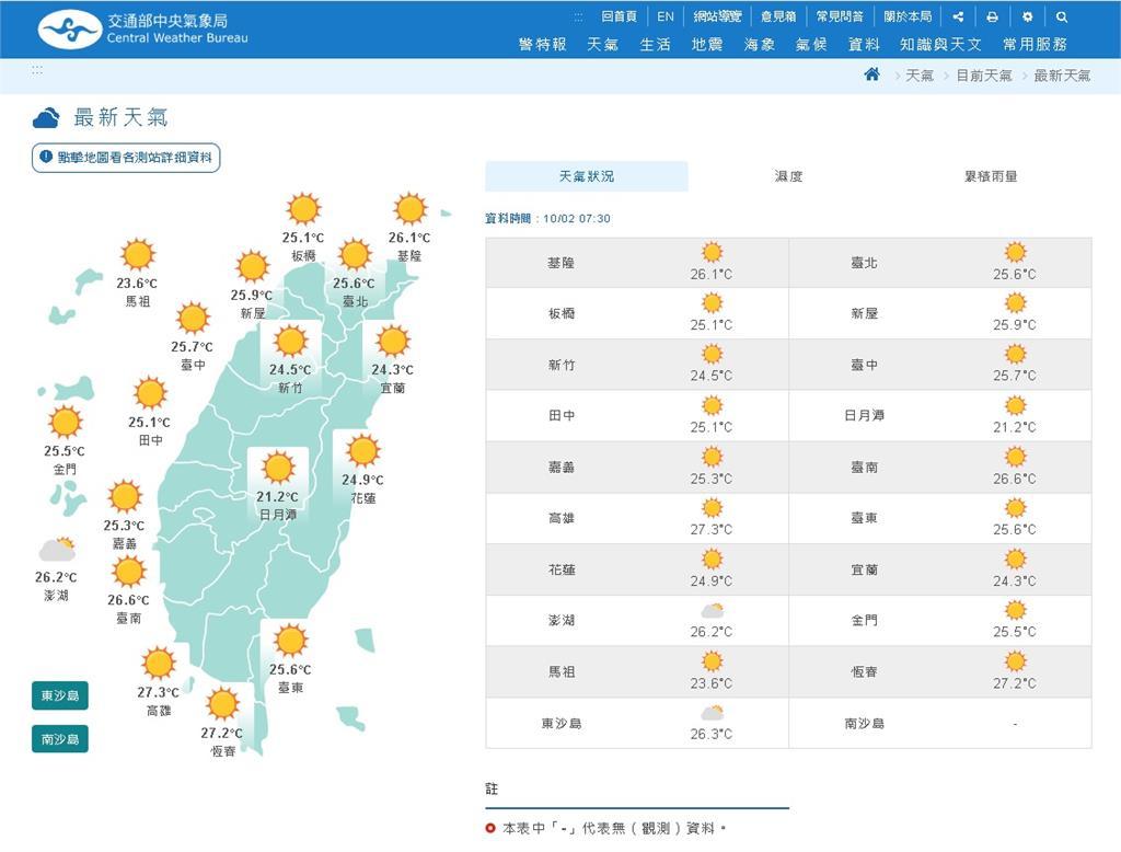 快新聞/連假好天氣 下週一東北風增強轉濕涼