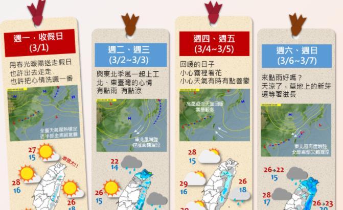 快新聞/新的一週2波東北季風報到 氣象局:北台灣溫度起伏大