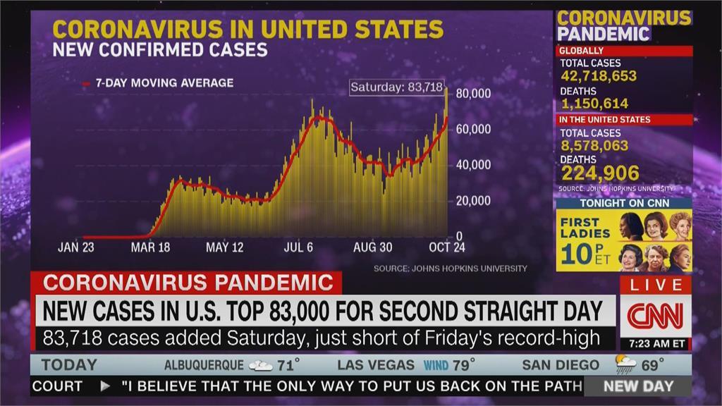 美疫情擴大 佛奇:全面施打疫苗最快明年中