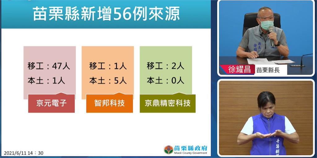 快新聞/苗栗縣再增56例! 京元電48例、智邦6例