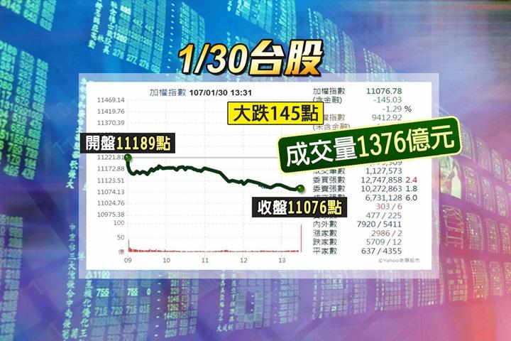 台股重挫145點收11076點 台幣貶9分