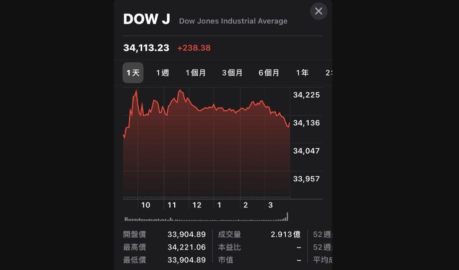 美股漲跌互見 台股留意季報看基本面