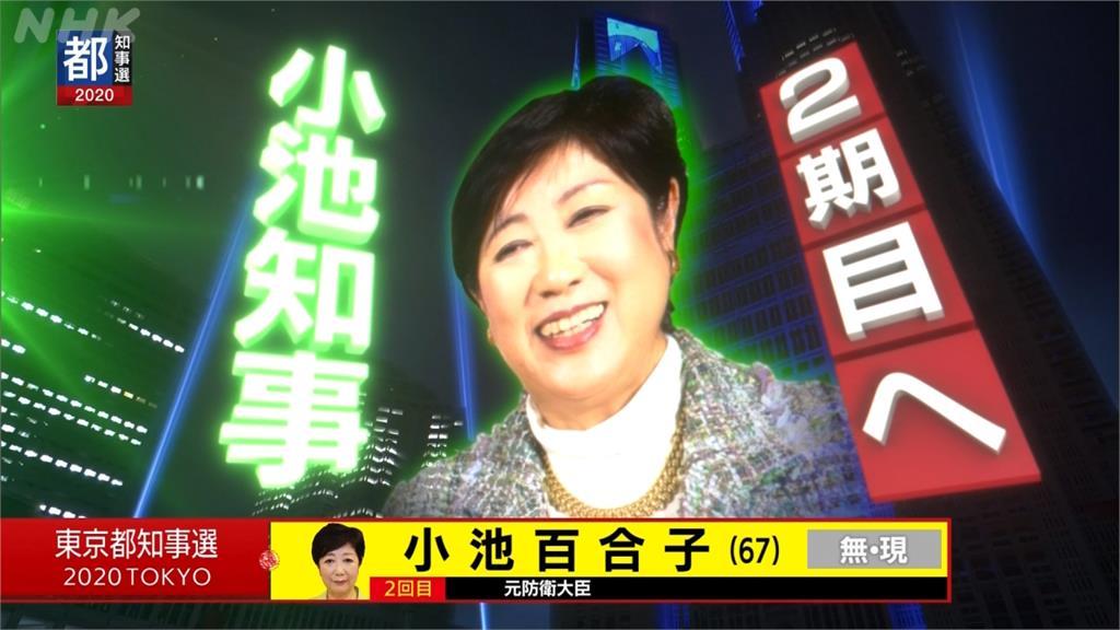獲得壓倒性支持率 小池連任東京都知事