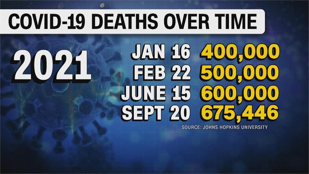 超越西班牙流感!美國染病死亡數持續攀升 又將面臨流感季夾擊