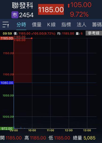 法說會後兩樣情 聯發科股價刷新亮漲停聯電表現弱