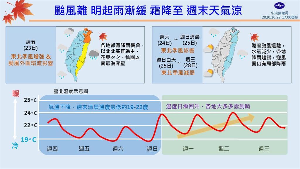 快新聞/今天「霜降」低溫見1字頭 一張圖看清週末天氣