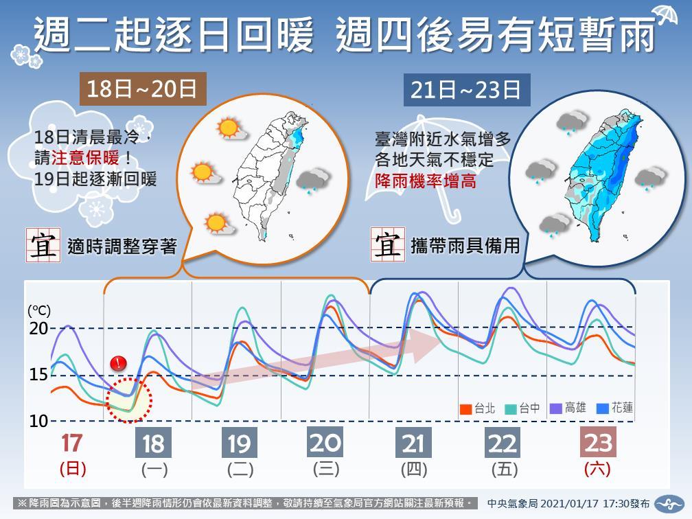 快新聞/今晚至明晨最冷! 高雄以北恐現10度以下低溫 氣象局曝回暖時間點