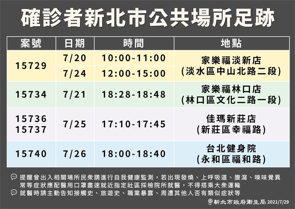 快新聞/新北公布「5確診<em>足跡</em>」 曾去家樂福、新莊佳瑪、台北健身學院