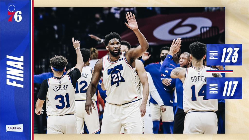 NBA/恩比德39分13籃板 76人扯破籃網穩居東區龍頭