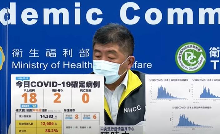 快新聞/本土再增18例、無死亡! 新北市8例最多、台北市6、桃園市3、高雄市1