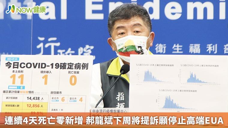 連續4天死亡零新增 郝龍斌下周將提訴願停止高端EUA