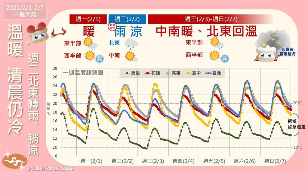 快新聞/一張圖秒懂整週天氣 東北季風週二增強 桃園以北、東半部短暫雨