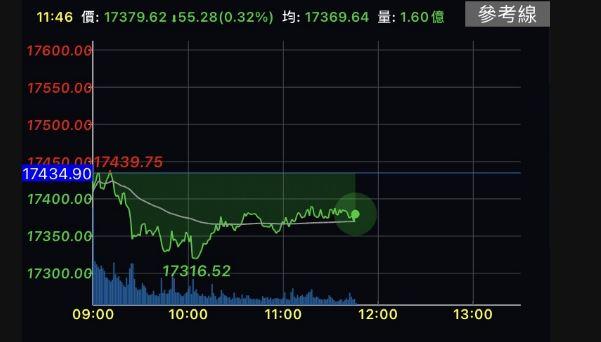 台股盤中跌逾百點 蘋概股需銷售實績支持