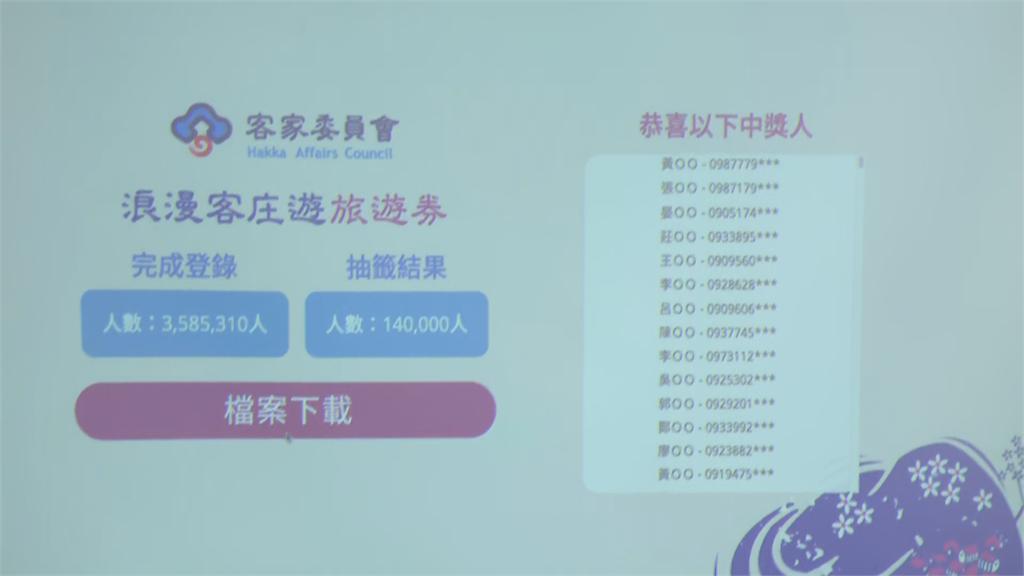 快新聞/358萬人搶抽14萬份「客庄券」 抽籤結果出爐!